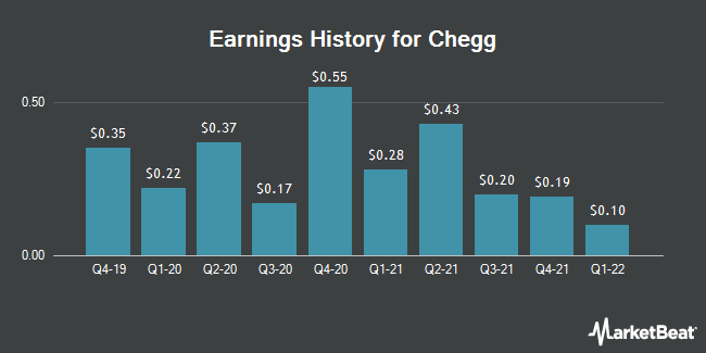 Earnings History for Chegg (NYSE:CHGG)