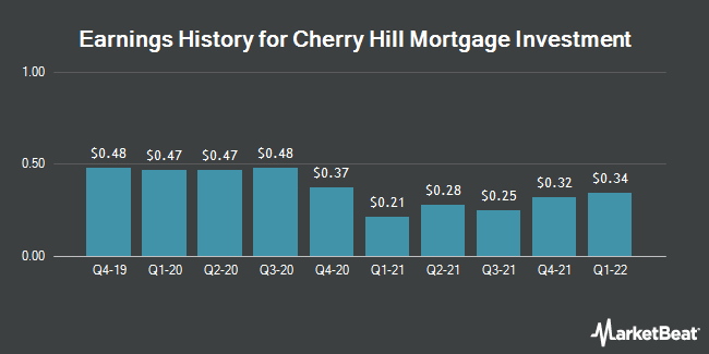 Earnings History for Cherry Hill Mortgage Investment (NYSE:CHMI)