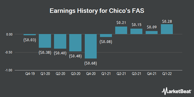 Earnings History for Chico`s FAS (NYSE:CHS)