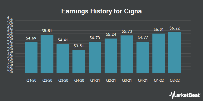 Earnings History for Cigna (NYSE:CI)