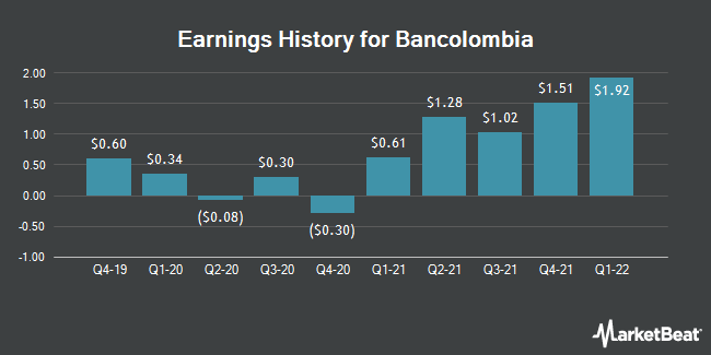 Earnings History for Bancolombia (NYSE:CIB)