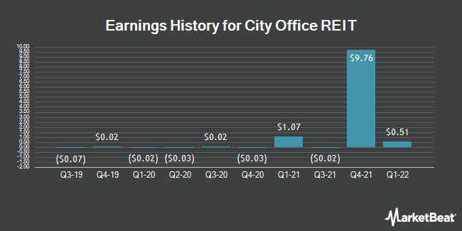 Earnings History for City Office REIT (NYSE:CIO)
