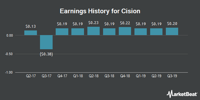 Earnings History for Cision (NYSE:CISN)