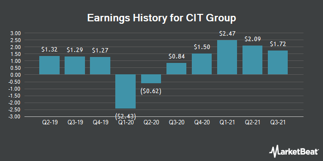 Earnings History for CIT Group (NYSE:CIT)