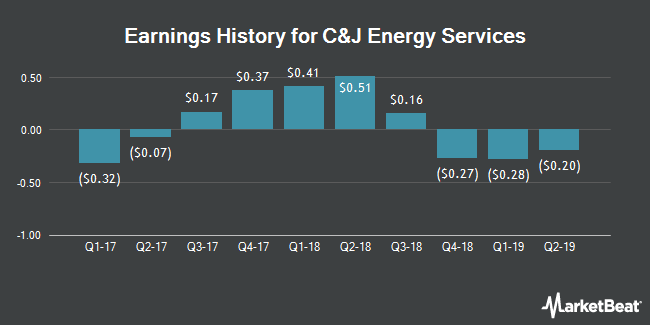 Earnings History for C&J Energy Services (NYSE:CJ)