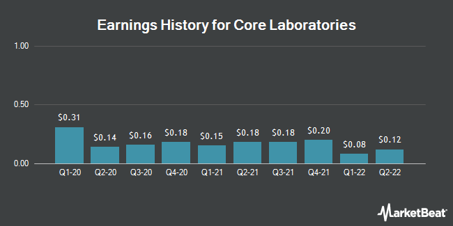 Earnings History for Core Laboratories (NYSE:CLB)