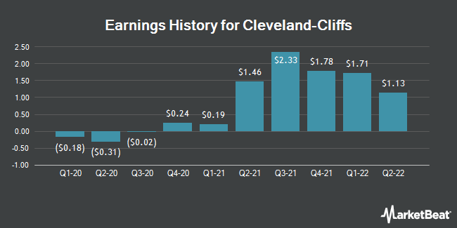 Earnings History for Cleveland-Cliffs (NYSE:CLF)