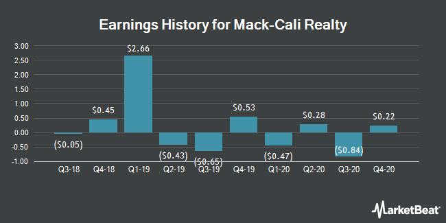 Earnings History for Mack Cali Realty (NYSE:CLI)