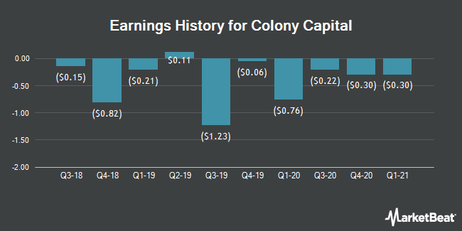 Earnings History for Colony Capital (NYSE:CLNY)