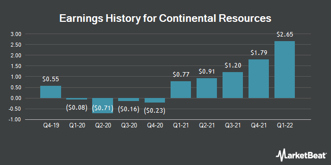 Earnings History for Continental Resources (NYSE:CLR)