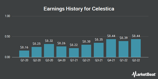 Earnings History for Celestica (NYSE:CLS)