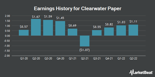 Earnings History for Clearwater Paper (NYSE:CLW)