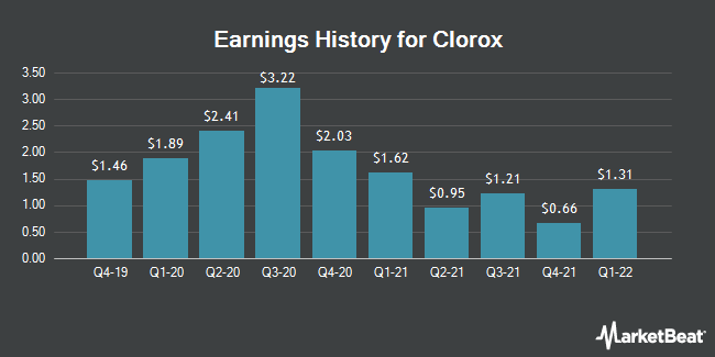 Earnings History for Clorox (NYSE:CLX)