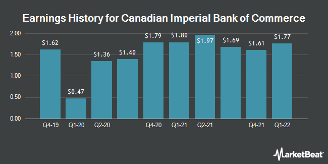 Earnings History for Canadian Imperial Bank of Commerce (NYSE:CM)