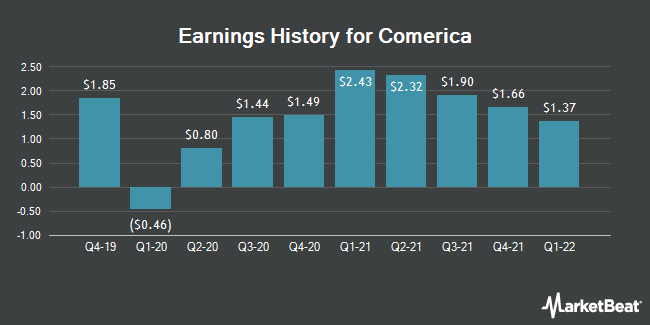 Earnings History for Comerica (NYSE:CMA)