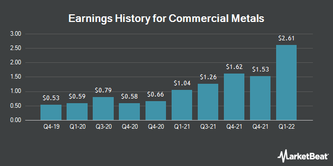 Earnings History for Commercial Metals (NYSE:CMC)