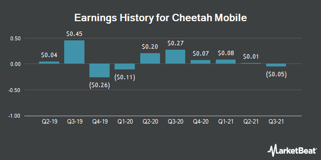 Earnings History for Cheetah Mobile (NYSE:CMCM)