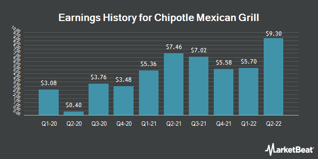 Earnings History for Chipotle Mexican Grill (NYSE:CMG)