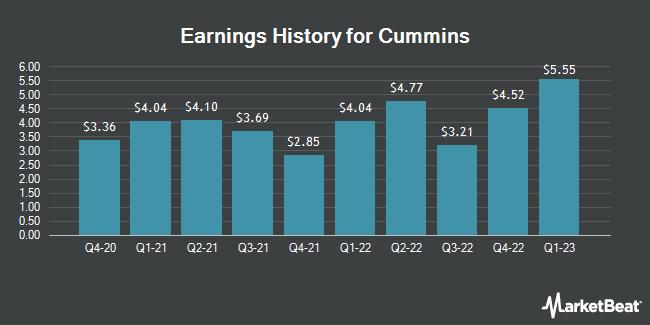 Earnings History for Cummins (NYSE:CMI)