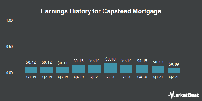 Earnings History for CAPSTEAD MTG CO/SH (NYSE:CMO)