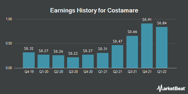 Earnings History for COSTAMARE INC/SH (NYSE:CMRE)
