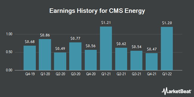 Earnings History for CMS Energy (NYSE:CMS)