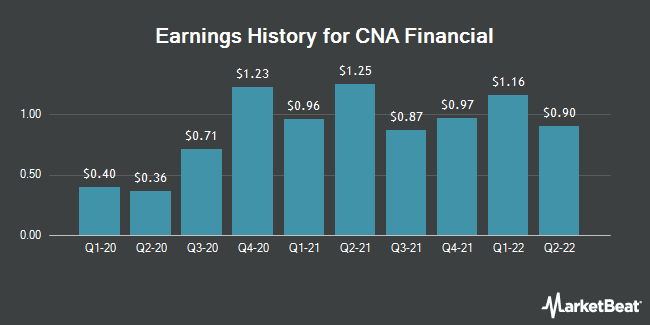 Earnings History for CNA Financial (NYSE:CNA)