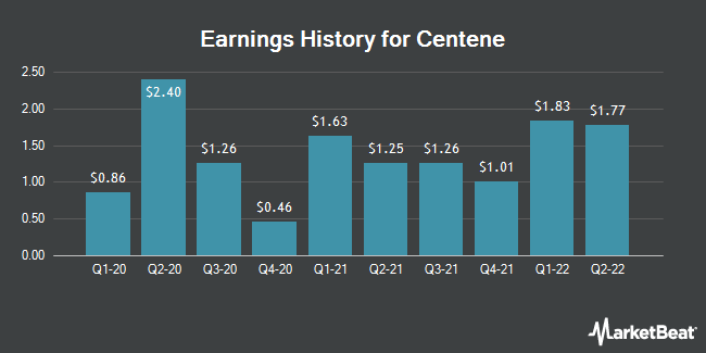 Earnings History for Centene (NYSE:CNC)