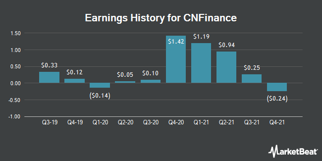 Earnings History for CNFinance (NYSE:CNF)