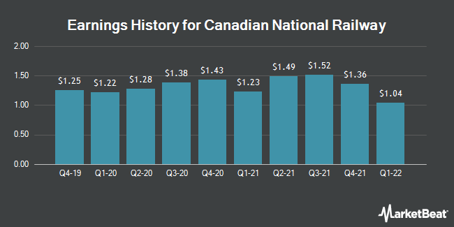 Earnings History for Canadian National Railway (NYSE:CNI)