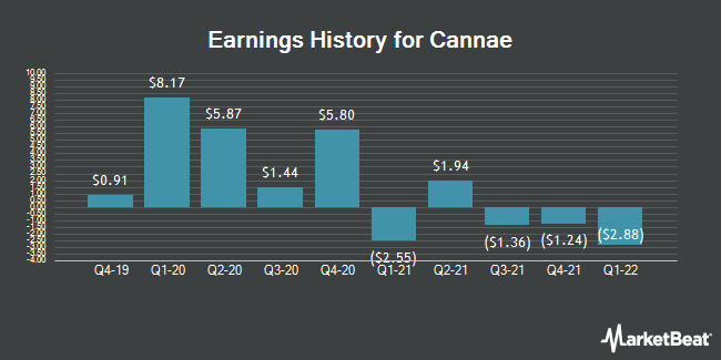 Earnings History for Cannae (NYSE:CNNE)