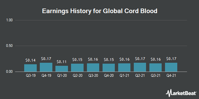 Earnings History for Global Cord Blood (NYSE:CO)