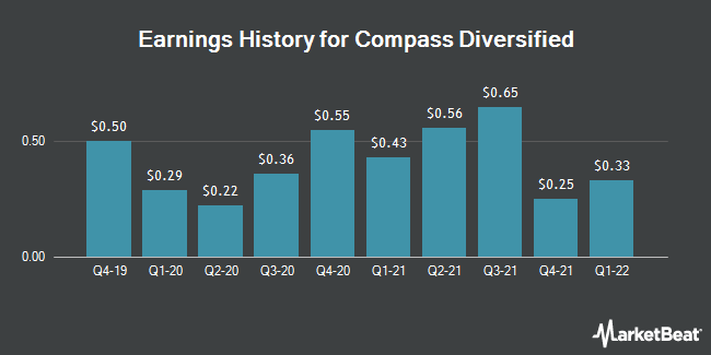 Earnings History for Compass Diversified (NYSE:CODI)