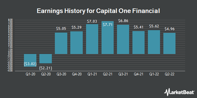 Earnings History for Capital One Financial (NYSE:COF)