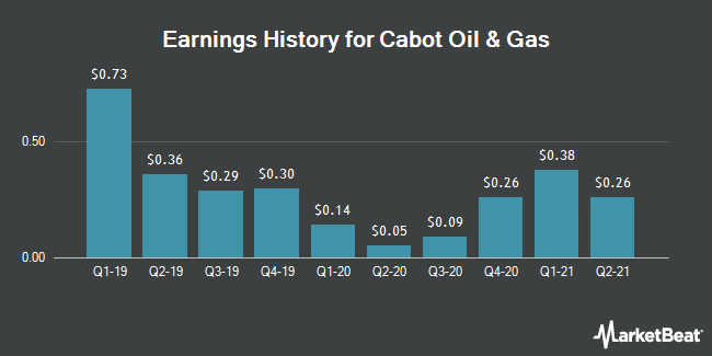 Earnings History for Cabot Oil & Gas (NYSE:COG)