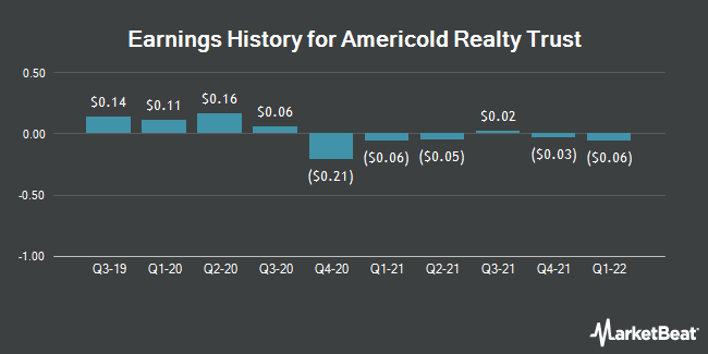 Earnings History for AmeriCold Realty Trust (NYSE:COLD)