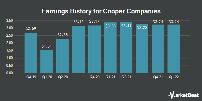 Earnings History for Cooper Companies (NYSE:COO)