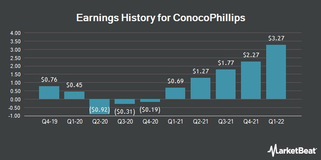 Earnings History for ConocoPhillips (NYSE:COP)