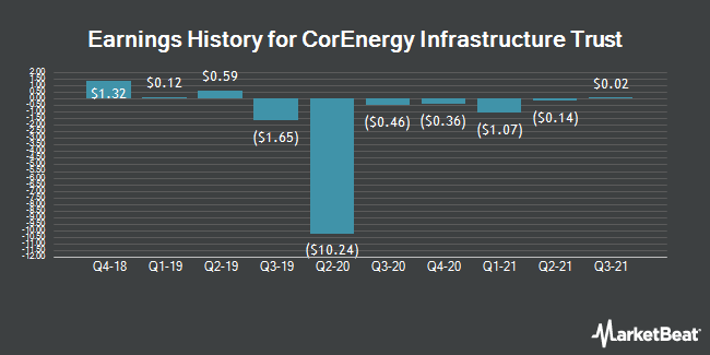 Earnings History for Corenergy Infrastructure Trust (NYSE:CORR)