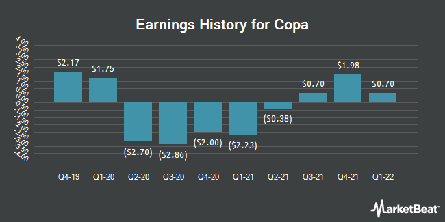 Earnings History for Copa (NYSE:CPA)