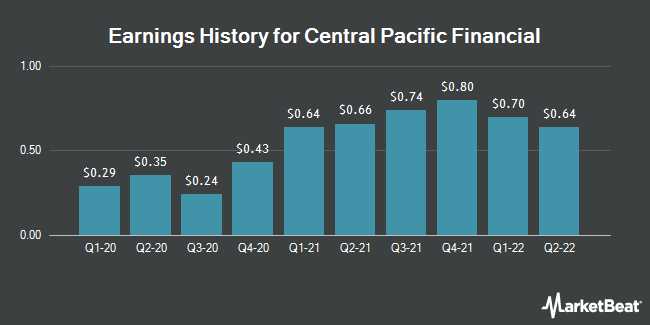 Earnings History for Central Pacific Financial (NYSE:CPF)