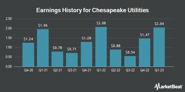 Earnings History for Chesapeake Utilities (NYSE:CPK)