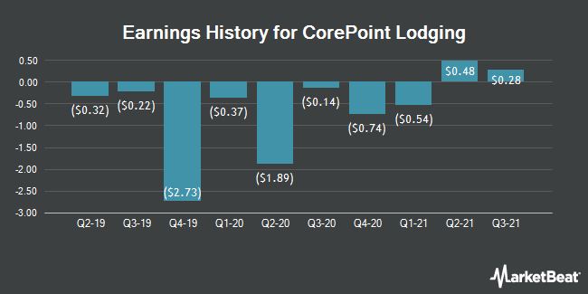 Earnings History for CorePoint Lodging (NYSE:CPLG)