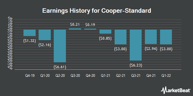 Earnings History for Cooper-Standard (NYSE:CPS)