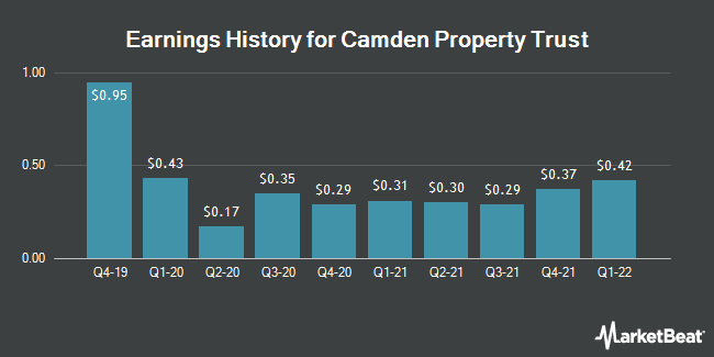 Earnings History for Camden Property Trust (NYSE:CPT)