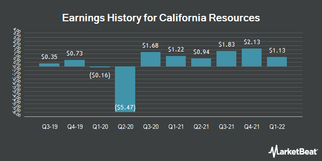 Earnings History for California Resources (NYSE:CRC)