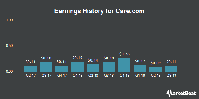 Earnings History for Care.com (NYSE:CRCM)