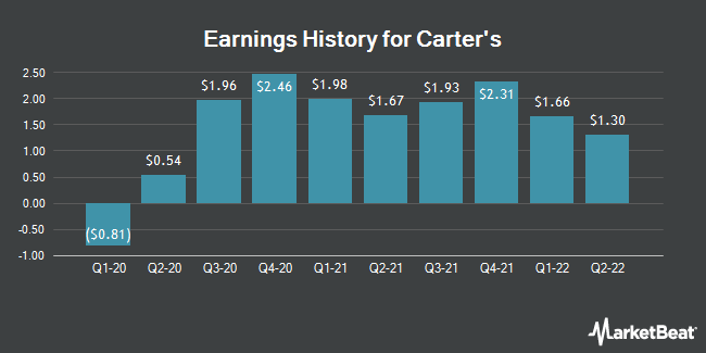 Earnings History for Carter`s (NYSE:CRI)