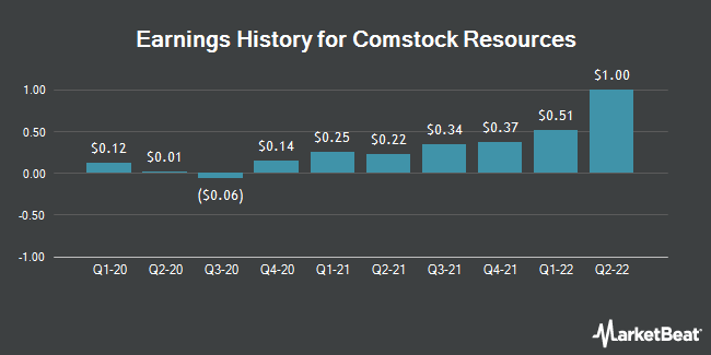 Earnings History for Comstock Resources (NYSE:CRK)