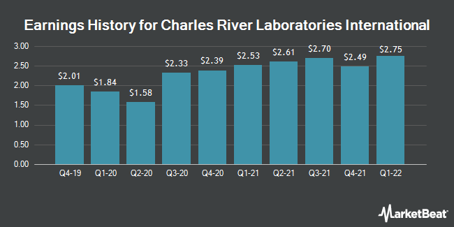 Earnings History for Charles River Laboratories International (NYSE:CRL)